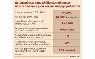 eos-147-ekat-oi-apoleies-toy-kratoys-apo-paranomi-diakinisi-alkooloychon0