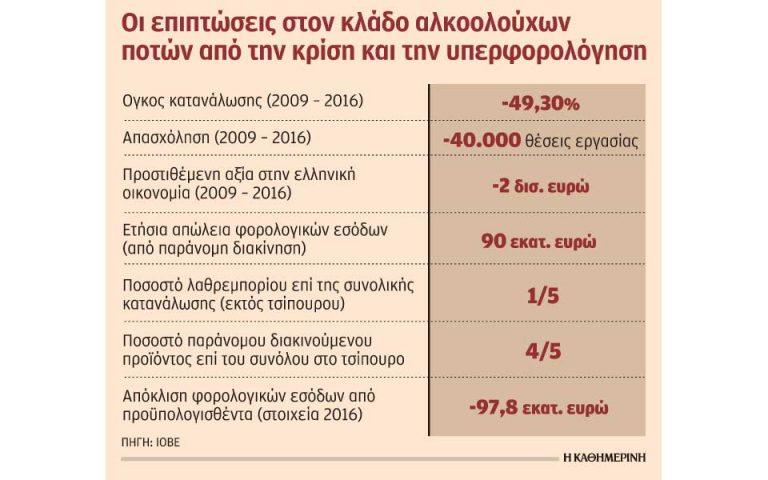 eos-147-ekat-oi-apoleies-toy-kratoys-apo-paranomi-diakinisi-alkooloychon-2233462