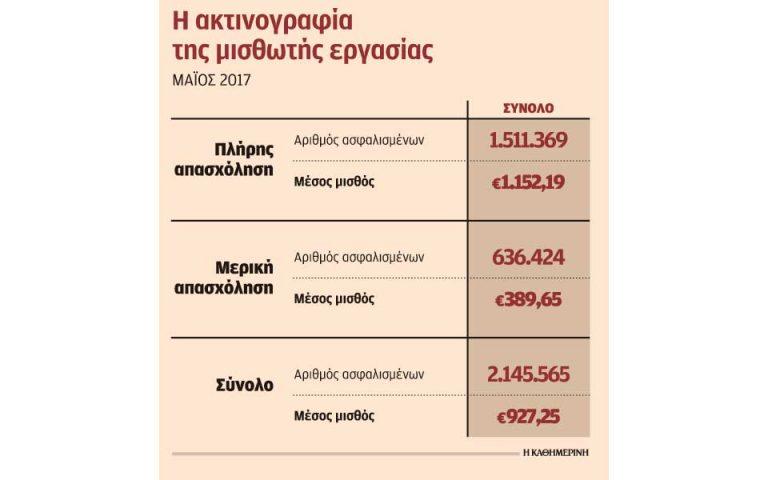 me-eyeliktes-morfes-ergasias-to-30-ton-apascholoymenon-2233393