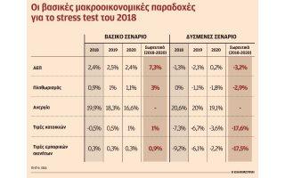aisiodoxia-apo-tis-trapezes-gia-tis-paradoches-toy-stress-test0