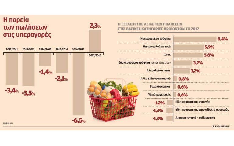 Αυξήθηκαν 2,3% οι πωλήσεις των σούπερ μάρκετ το 2017