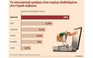 to-e-commerce-kerdizei-synechos-edafos-sti-megali-vretania0