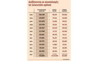 ametavliti-i-forologia-stis-metavivaseis-akiniton-2235389