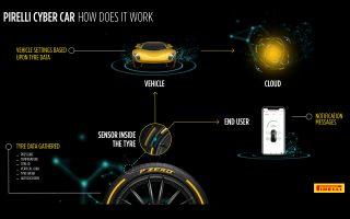 i-pirelli-paroysiazei-tin-technologia-cyber-car-sti-geneyis0