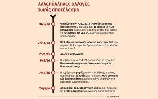 sta-chartia-dyo-nomoi-gia-tachyteri-adeiodotisi-ton-epicheiriseon