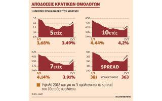 anodika-oi-apodoseis-ton-omologon-logo-katochyrosis-kerdon-apo-ependytes0