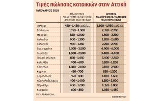 ayxisi-timon-kai-poliseon-stin-agora-katoikias-to-20170