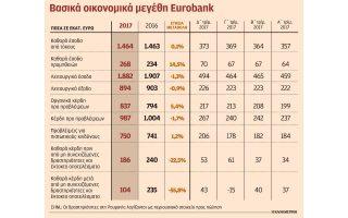 sta-104-ekat-eyro-i-kerdoforia-toy-omiloy-eurobank-to-2017