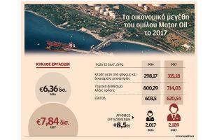 sta-315-18-ekat-eyro-ta-kerdi-tis-motor-oil-gia-ti-chrisi-20170