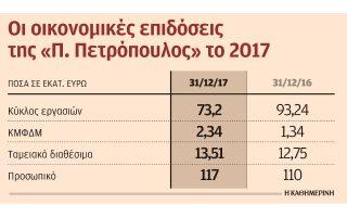 kerdi-2-34-ekat-gia-tin-petropoylos-to-20170