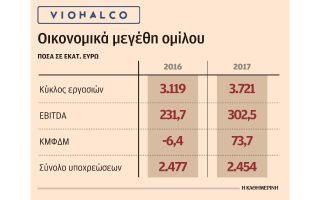 to-2017-apotelese-chronia-anakampsis-gia-tis-etaireies-toy-omiloy-viohalco0