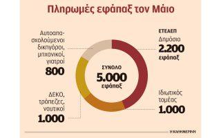 5-000-efapax-tha-katavalei-ton-maio-to-eteaep0