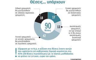 genikoi-grammateis-synostizontai-sta-ypoyrgeia-2255156