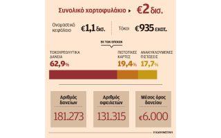 mi-exypiretoymena-daneia-2-dis-polei-i-eurobank0