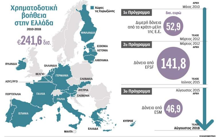 Eurogroup: Περίοδος χάριτος και επιμήκυνση 10 ετών