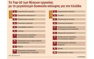 exi-stoys-10-ergodotes-dyskoleyontai-na-vroyn-katallilo-prosopiko0