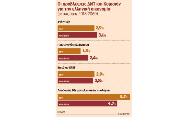 Η οδύσσεια συνεχίζεται για την Ελλάδα μετά το μνημόνιο