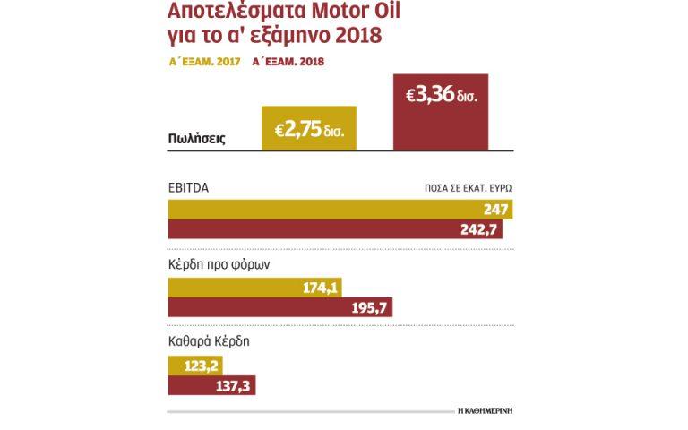 Στα 137,3 εκατ. τα κέρδη της Motor Oil το α΄6μηνο