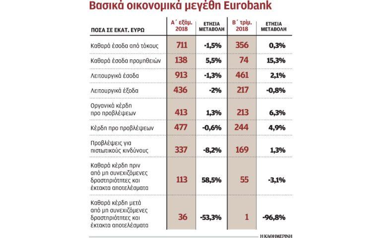 Κέρδη 113 εκατ. για την Eurobank το πρώτο εξάμηνο