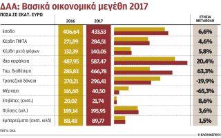 ypsiles-epidoseis-gia-daa-to-2017-para-ti-meiosi-toy-spatosimoy0