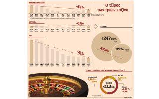 paso-sti-misthodosia-apo-tria-kazino0