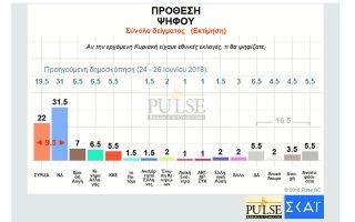 dimoskopisi-pulse-provadisma-9-5-monadon-gia-nd-enanti-syriza0