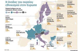 rogmes-sto-kastro-tis-eyropaikis-sosialdimokratias-2272975
