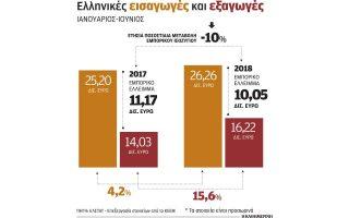 pros-neo-istoriko-rekor-oi-ellinikes-exagoges-2271268