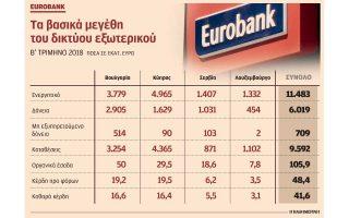 oi-drastiriotites-toy-exoterikoy-stirizoyn-ta-kerdi-tis-eurobank0