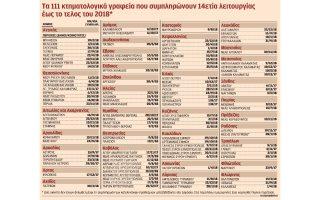 sto-dimosio-100-000-akinita-poy-den-dilothikan-sto-ktimatologio0
