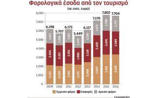 sta-52-3-dis-eyro-ta-esoda-toy-kratoys-apo-ton-toyrismo-tin-periodo-2009-20160