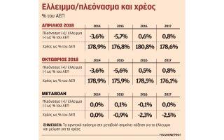 sta-600-ekat-to-yperpleonasma-toy-2018-poy-prosdoka-na-moirasei-i-kyvernisi0