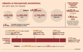 4-850-000-kataschetiria-gia-desmeyseis-trapezikon-logariasmon-se-3-5-chronia0