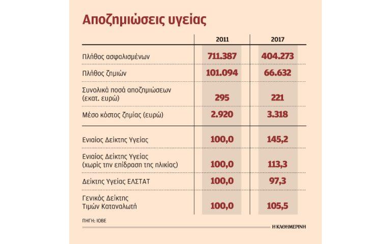 Αυξήθηκε κατά 13,6% το μέσο κόστος των αποζημιώσεων για νοσήλια σε 6 χρόνια
