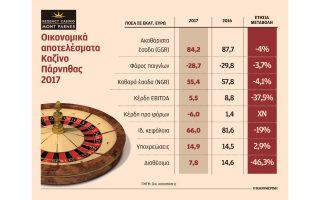 kazino-parnithas-ependyseis-100-ekat-apaitei-i-metegkatastasi0