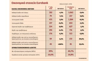 ayxisi-kerdon-kata-29-6-gia-ti-eurobank-to-enneamino0