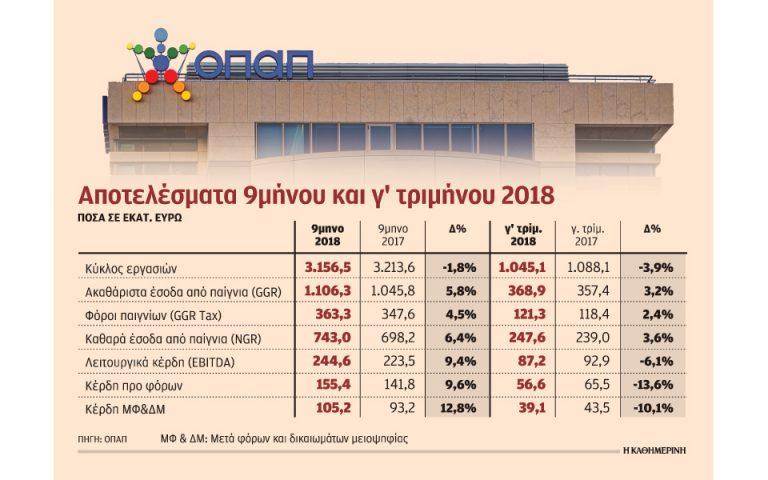 Μείωση τζίρου αλλά αύξηση κερδών για ΟΠΑΠ το εννεάμηνο
