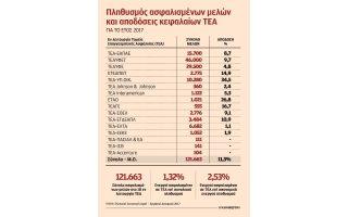sta-skaria-to-ethniko-epaggelmatiko-tameio-gia-2-ekatommyria-misthotoys0