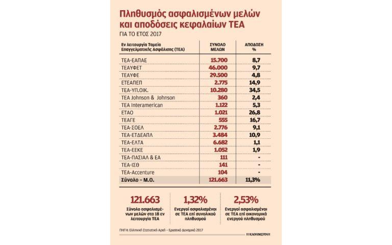 sta-skaria-to-ethniko-epaggelmatiko-tameio-gia-2-ekatommyria-misthotoys-2286826