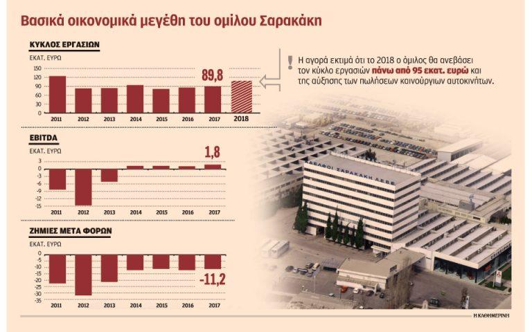 Σε σκανδιναβικό fund κόκκινο δάνειο 65 εκατ. της «Σαρακάκης»