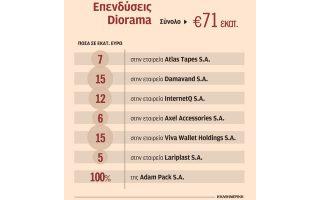 nees-ependyseis-40-ekat-toy-fund-diorama-se-mikromesaies0