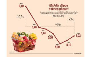 enischymenos-kata-2-6-o-tziros-ton-soyper-market-to-20180