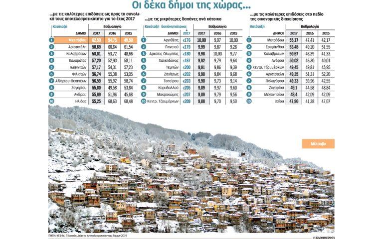 Κορυφαίοι δήμοι, αλλά μακριά από το άριστα