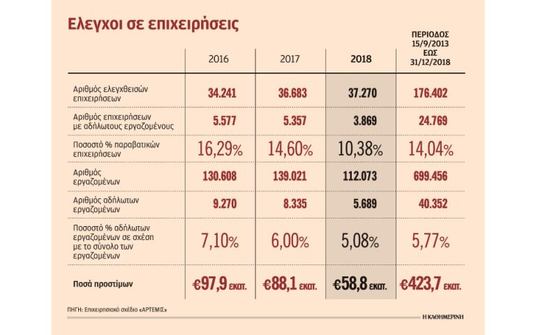 adilotoys-ergazomenoys-eiche-mia-stis-deka-epicheiriseis-to-2018-2300348