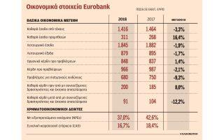sta-91-ekat-eyro-ta-kerdi-tis-eurobank-gia-to-20180