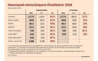 ayxisi-esodon-kai-kerdon-gia-tin-elvalhalcor-to-20180