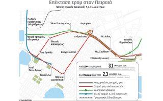me-kena-to-tram-ston-peiraia0
