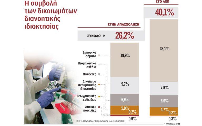Ελληνική πατέντα στην… προστασία πατέντας