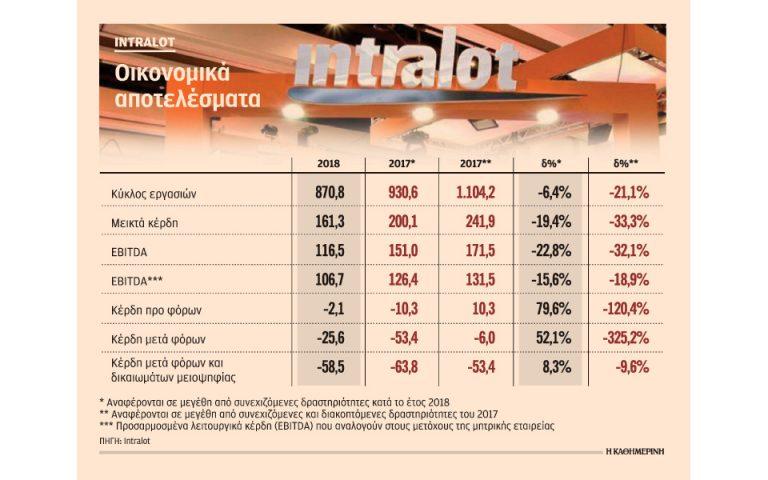Σε πώληση θυγατρικών και μείωση κόστους προχωρεί η Intralot