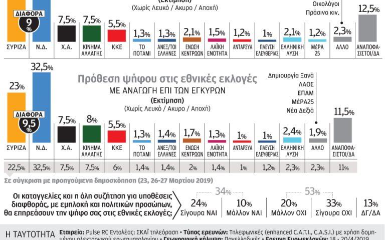 Ευρωεκλογές: 9 μονάδες μπροστά η Ν.Δ.